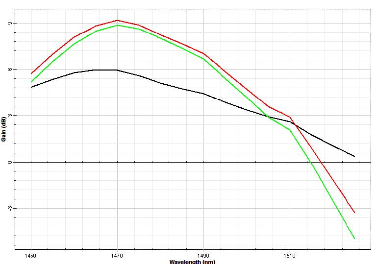 Optical System - Figure 2 - Gain curves for 2 4 m (black) 7 m (red), and 8 1 m (green) of Tm-doped fibers
