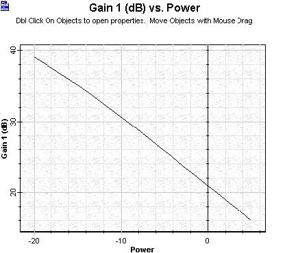 Optical System - Figure 3 - Gain versus signal input power calculated to the booster amplifier