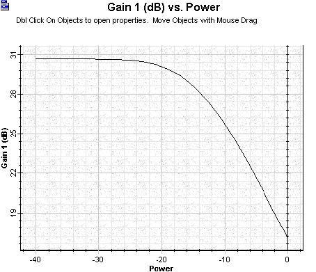 Optical System - Figure 7 - Gain versus signal input power