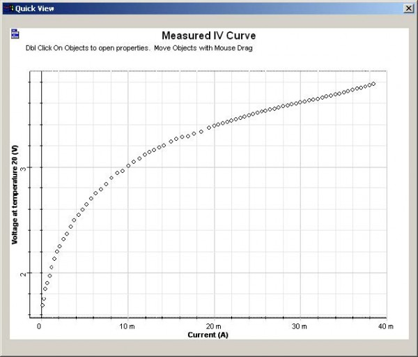 Optical System - Figure 5 - IV curve graphs for the VCSEL laser