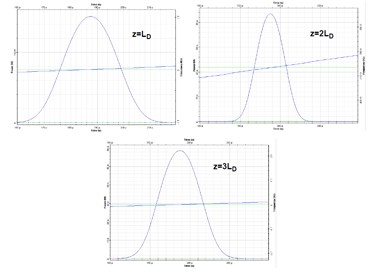 Optical System - Figure 4 - Increased pulse broadening and chirp rate