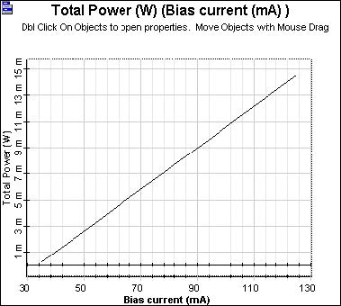 Optical System - Figure 2 -  L-I curve—Power vs bias