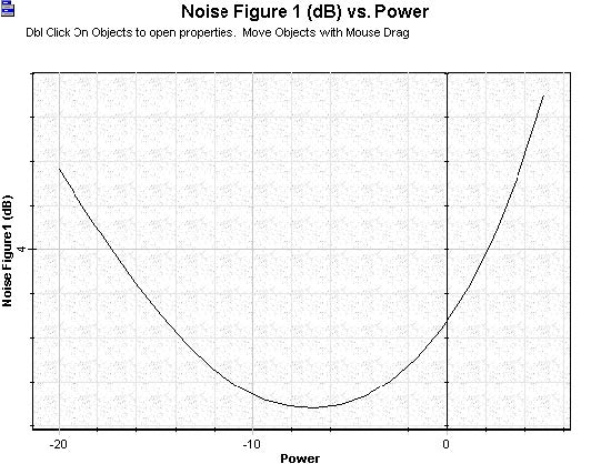Optical System  - Figure 4 - Noise figure versus signal input power calculated to the booster amplifier