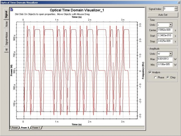 Optical System - Figure 6 - Optical signal at the modulator output for  = 0.5