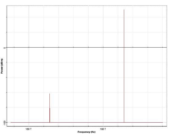 Optical System - Figure 4 - Output signal spectrum