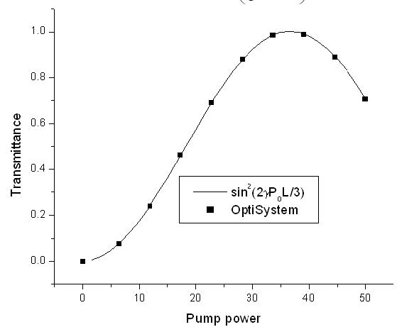 Optical System - Figure 3 - Probe transmission coefficient as function of pump power