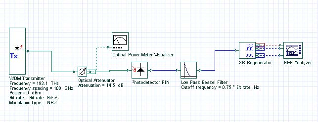 Optical System - Figure 1 - Project layout for the extraction of thermal noise parameter of PIN