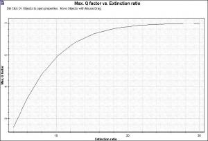 Optical System - Figure 2 - Q factor x ER