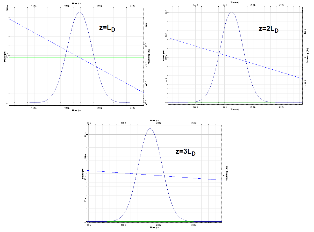 Optical System - Figure 3 -  Results with disabled SPM