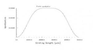 Optical Grating - Apodization