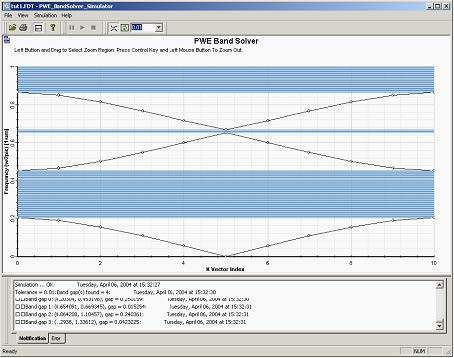 FDTD - Figure 6 Band structure of the Bragg grating with dielectric layers of thickness 0.2 mm (period =1mm, permittivity 13.0/1.0).