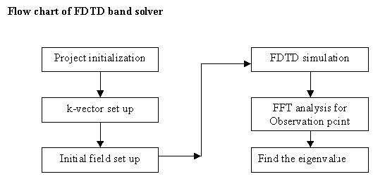 FDTD - Figure 19 Flow chart of FDTD band solver