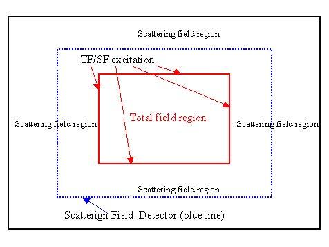 FDTD - Figure 17 TF/ST Sketch