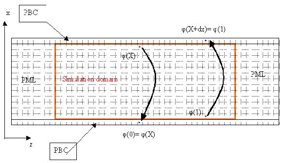FDTD - The following graph shows the relationship