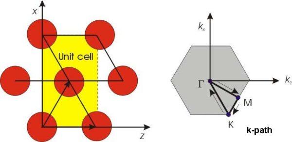 FDTD - Figure 21 Unit cell and Brillouin zone for Hexagonal lattice