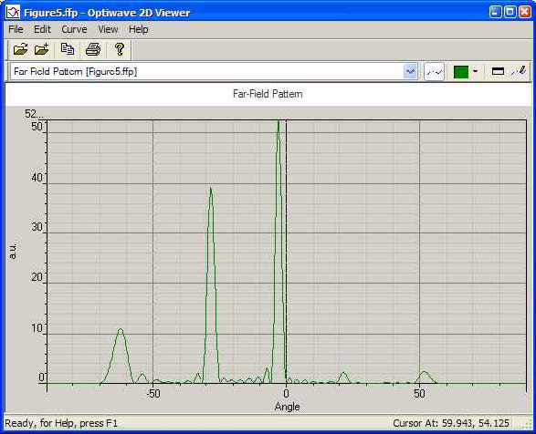 "FDTD - Figure 5 Far field Pattern in ""Opti 2D Viewer"""