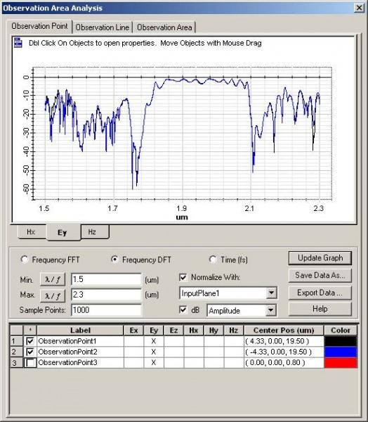 FDTD - Figure 99 Observation Area Analysis dialog box