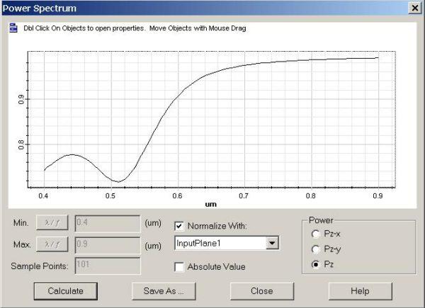 FDTD - Figure 3 Power transmission function