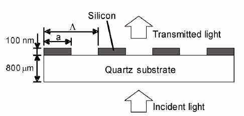 FDTD - Figure 6 Figure 6 Silicon Subwavelength Gratings [1]