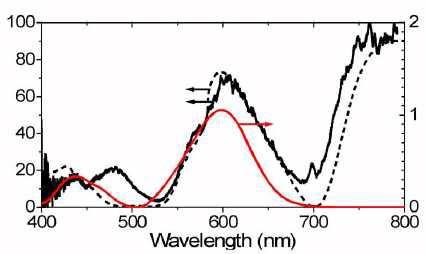 FDTD - Figure 8 Transmission spectrum in reference [1]