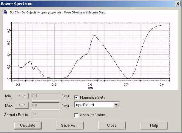 FDTD - Figure 7 Transmission spectrum obtained by OptiFDTD