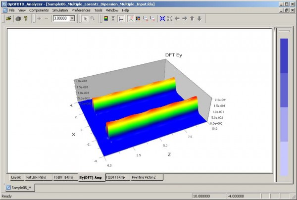 FDTD - Figure 7 View simulation results for the center wavelength