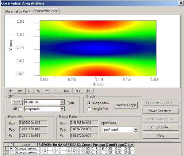 FDTD - Figure 2 field pattern in observation area.
