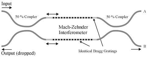 BPM - Mach-Zehnder interferometer
