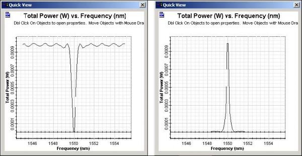 BPM - Power vs. Frequency calculation results. Added-dropped signals