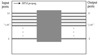 BPM - Scattering Data layout schematic