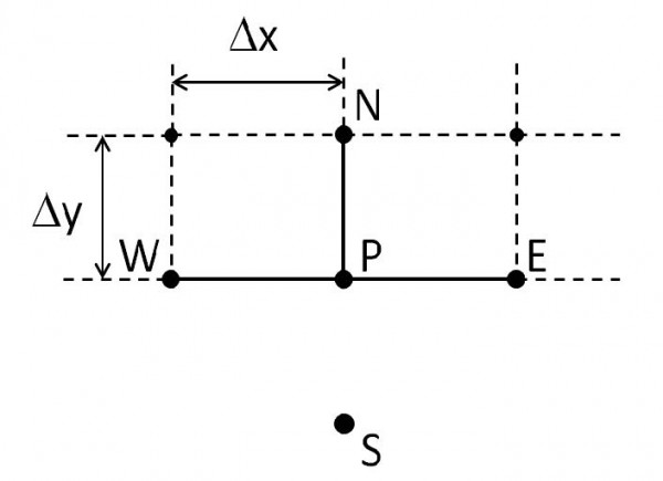 BPM - Figure 3 South boundary. The S node is outside the mesh, and not part of the simulation.
