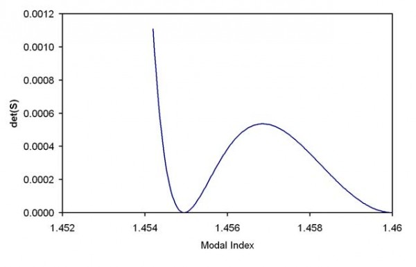BPM - Figure 1   The determinant of the system matrix vs. the modal index. Step index fiber with radius 2 μm  , core  index of 1.46, and a cladding of 1.45. The optical wavelength is 0.5 μm , and the order ν  =  0 .