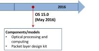 OptiSystem 13 Roadmap