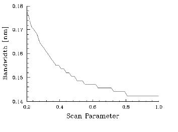 Optical Grating - Bandwidth vs Scan Parameter