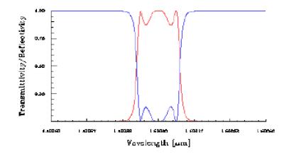 Optical Grating - Planar Waveguide