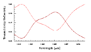 Optical Grating - Waveguide