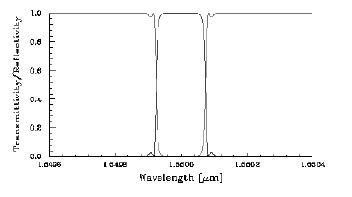 Optical Grating - Wavelength graph