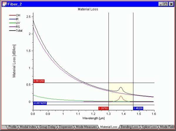 Optical Fiber - Graph Tools