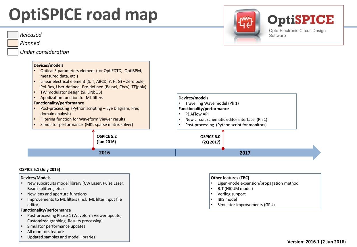 spice-6-roadmap