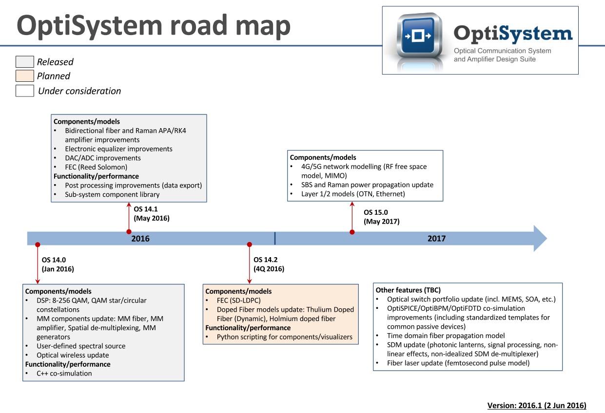 system-15-roadmap